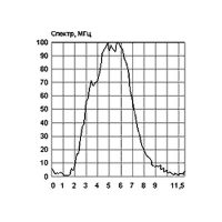 СПЕКТР-П — комплекс для быстрого снятия характеристик ультразвуковых преобразователей