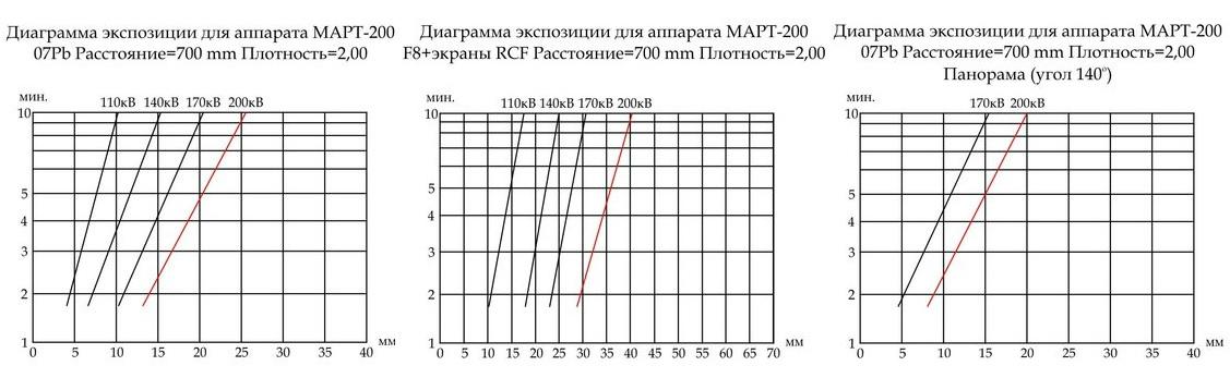Диаграмма экспозиции для аппарата МАРТ-200
