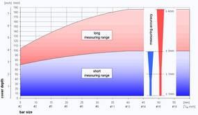 Диапазон измерений Profoscope