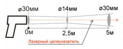 Пирометр Кельвин Компакт 1500/175 Д