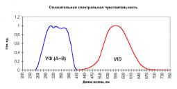 Люксметр + УФ-Радиометр «ТКА-ПКМ»(06)
