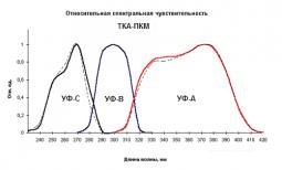 УФ-Радиометр с ослабляющим фильтром «ТКА-ПКМ»(13)