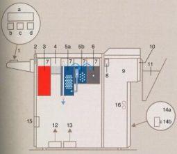 Проявочная машина для автоматической обработки AGFA NDT-S Eco