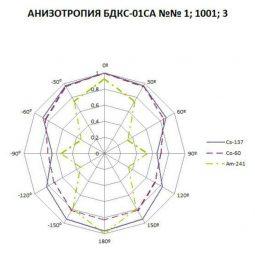 Блок детектирования БДКС-01СА